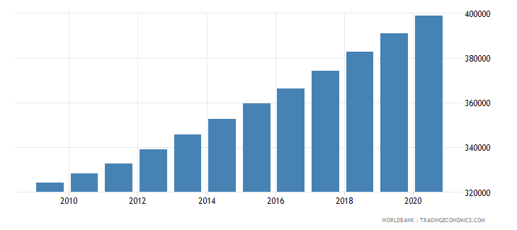 ghana population of the official entrance age to primary education male number wb data