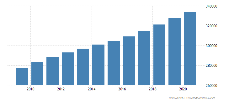 ghana population of the official entrance age to secondary general education female number wb data