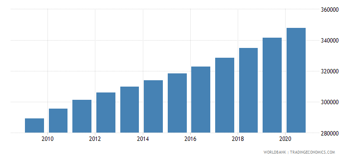 ghana population of the official entrance age to secondary general education male number wb data
