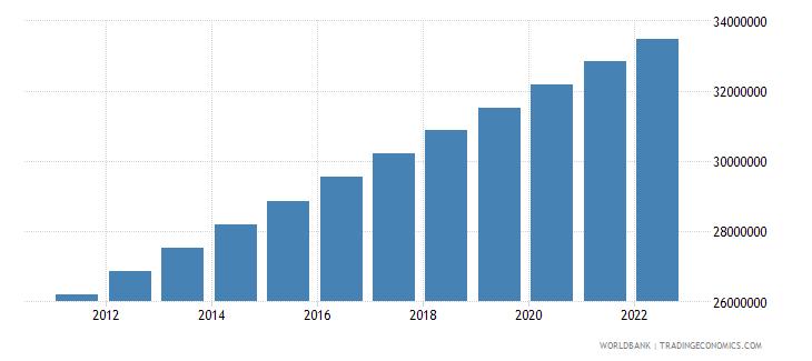 ghana population total wb data