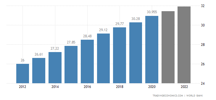 Ghana Population