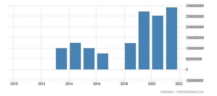 ghana portfolio investment bonds ppg  plus  png nfl us dollar wb data