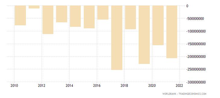 ghana portfolio investment excluding lcfar bop us dollar wb data