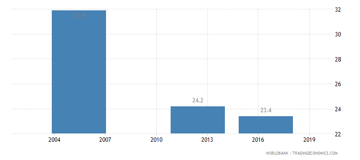 ghana poverty headcount ratio at national poverty line percent of population wb data