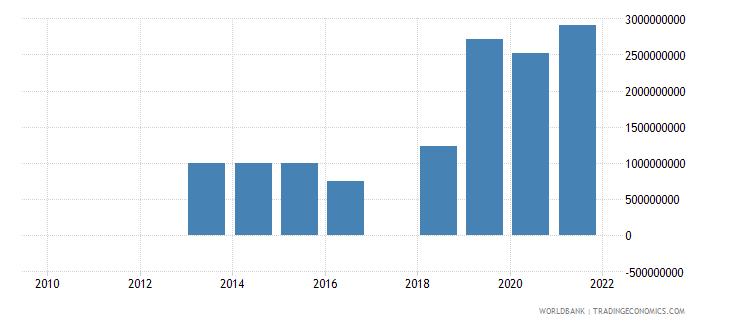 ghana ppg bonds nfl us dollar wb data