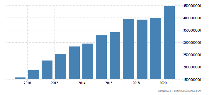 ghana ppg ida dod us dollar wb data