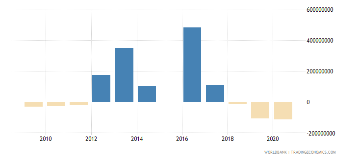 ghana ppg other private creditors nfl us dollar wb data