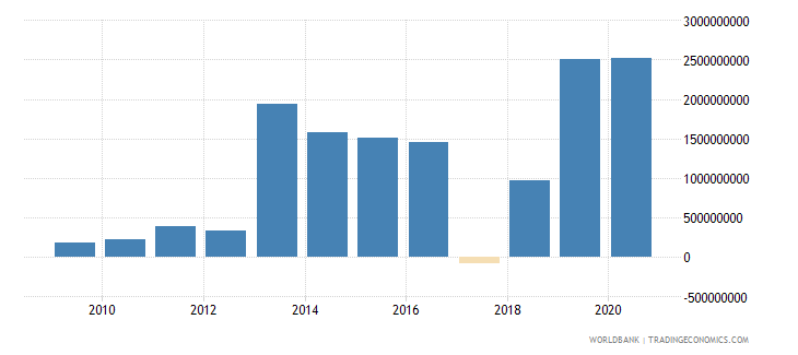 ghana ppg private creditors nfl us dollar wb data