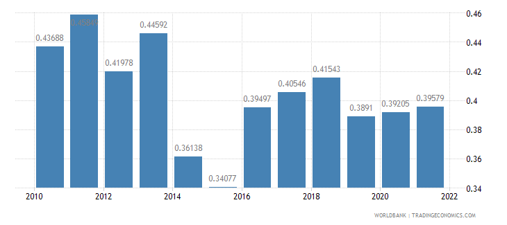 ghana ppp conversion factor gdp to market exchange rate ratio wb data