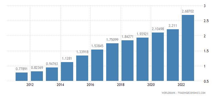 ghana ppp conversion factor private consumption lcu per international dollar wb data