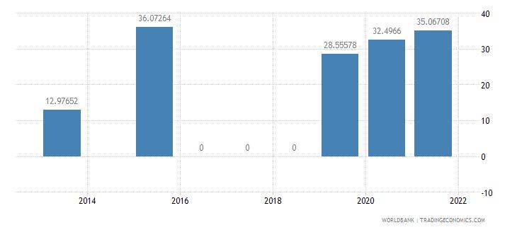 ghana present value of external debt percent of gni wb data