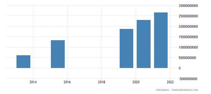 ghana present value of external debt us dollar wb data