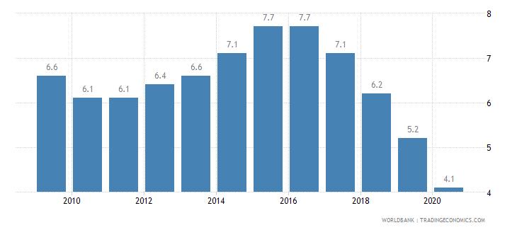 ghana prevalence of undernourishment percent of population wb data