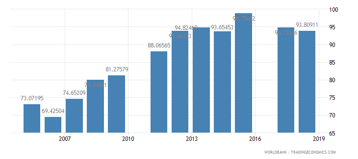 ghana primary completion rate total percent of relevant age group wb data