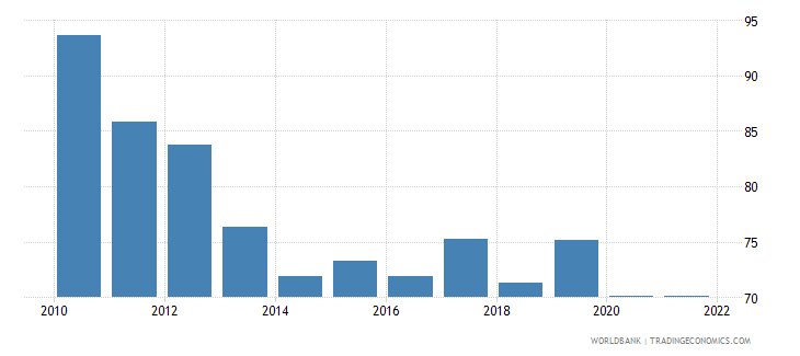 ghana private consumption percentage of gdp percent wb data