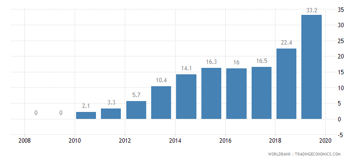 ghana private credit bureau coverage percent of adults wb data