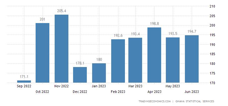 Ghana Producer Prices