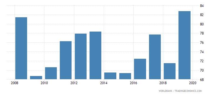 ghana provisions to nonperforming loans percent wb data