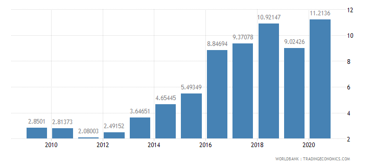 ghana public and publicly guaranteed debt service percent of exports excluding workers remittances wb data