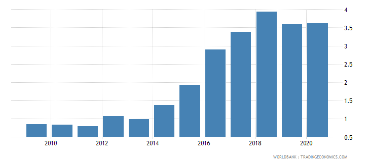 ghana public and publicly guaranteed debt service percent of gni wb data