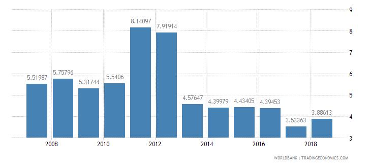 ghana public spending on education total percent of gdp wb data