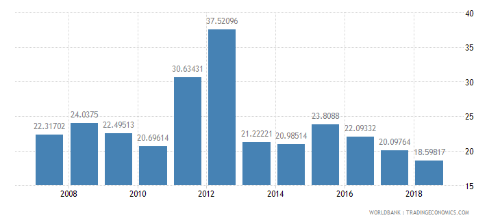 ghana public spending on education total percent of government expenditure wb data