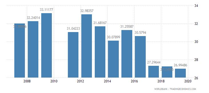 ghana pupil teacher ratio primary wb data