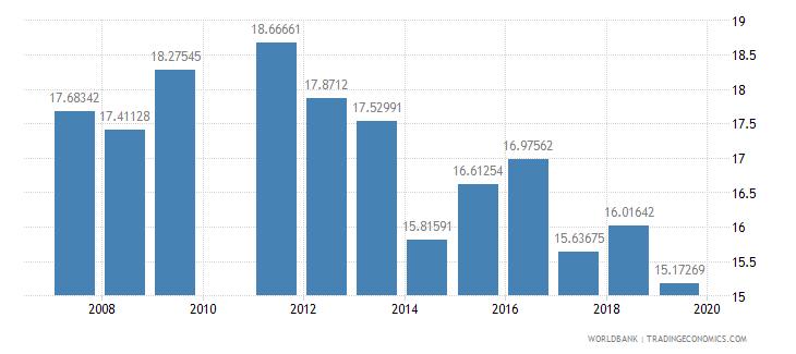 ghana pupil teacher ratio secondary wb data