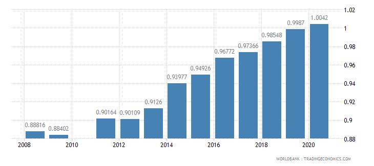 ghana ratio of female to male secondary enrollment percent wb data