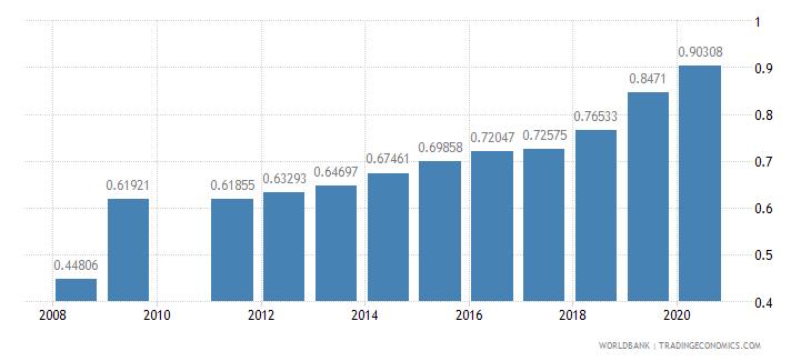 ghana ratio of female to male tertiary enrollment percent wb data