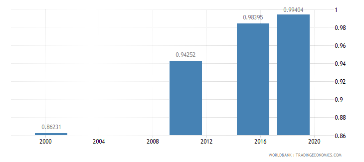 ghana ratio of young literate females to males percent ages 15 24 wb data