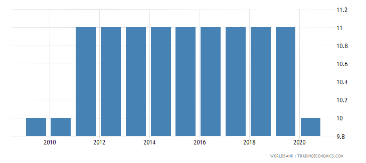 ghana regulatory quality number of sources wb data