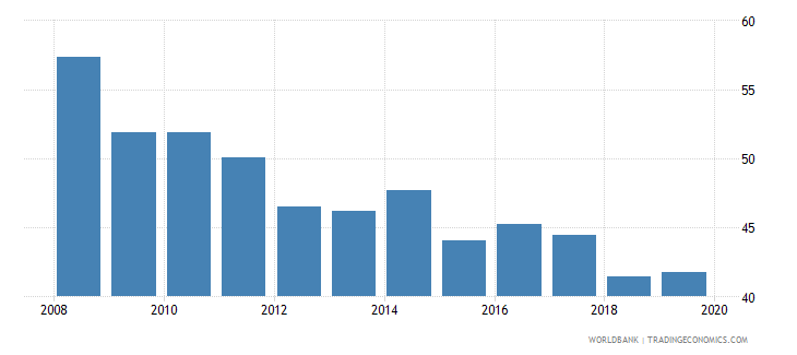 ghana renewable energy consumption wb data
