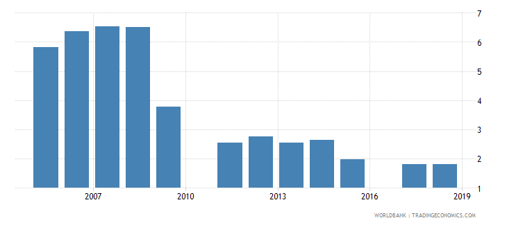 ghana repeaters primary total percent of total enrollment wb data