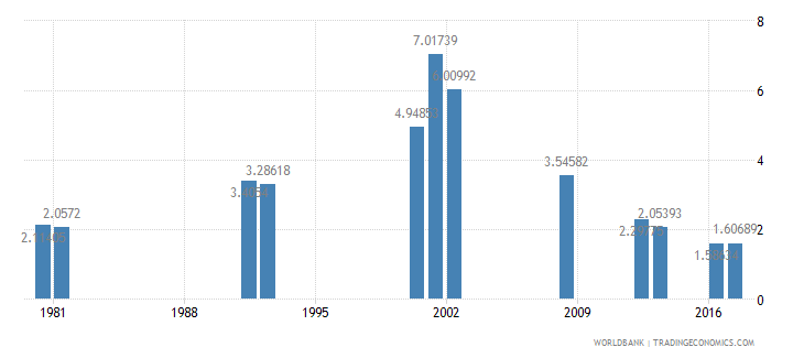 ghana repetition rate in grade 2 of primary education female percent wb data
