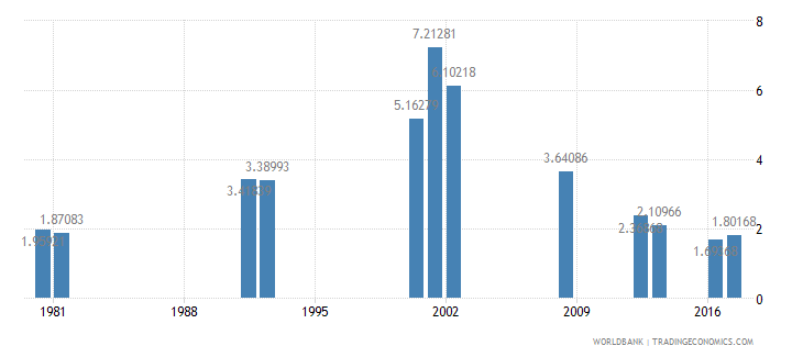 ghana repetition rate in grade 2 of primary education male percent wb data