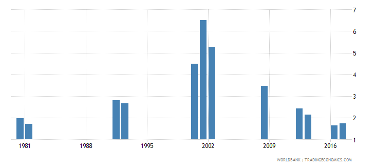 ghana repetition rate in grade 3 of primary education female percent wb data