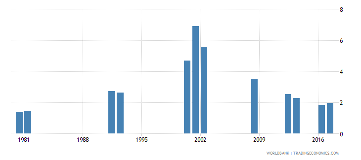 ghana repetition rate in grade 3 of primary education male percent wb data