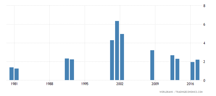 ghana repetition rate in grade 4 of primary education male percent wb data