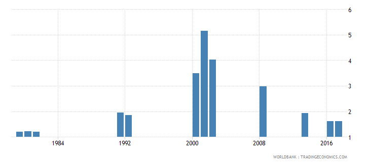 ghana repetition rate in grade 5 of primary education female percent wb data