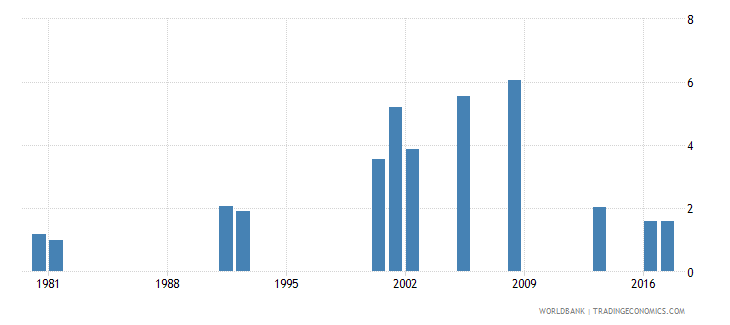 ghana repetition rate in grade 6 of primary education female percent wb data