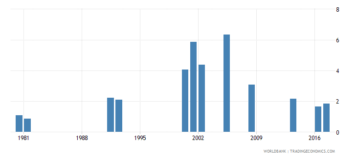 ghana repetition rate in grade 6 of primary education male percent wb data