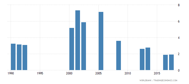 ghana repetition rate in primary education all grades male percent wb data