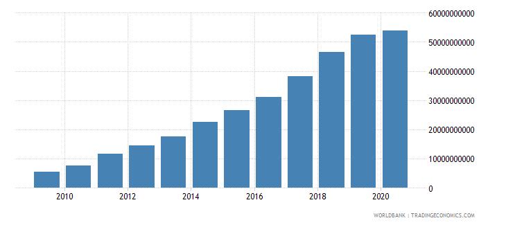 ghana revenue excluding grants current lcu wb data