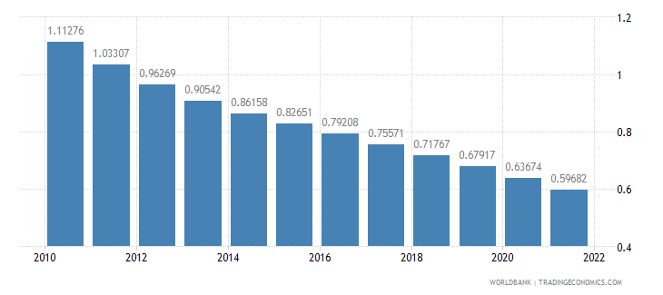 ghana rural population growth annual percent wb data