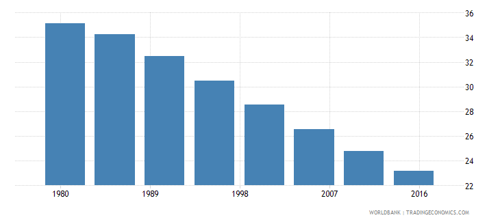 ghana rural population male percent of total wb data
