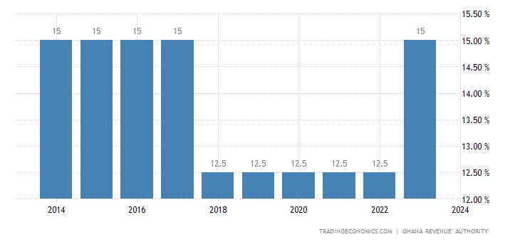 Ghana Sales Tax Rate - VAT