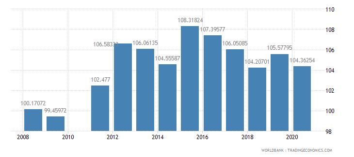 ghana school enrollment primary female percent gross wb data