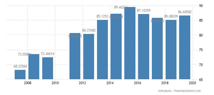 ghana school enrollment primary female percent net wb data