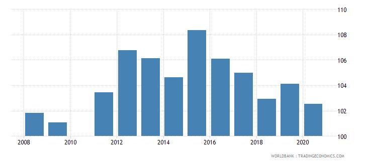 ghana school enrollment primary male percent gross wb data